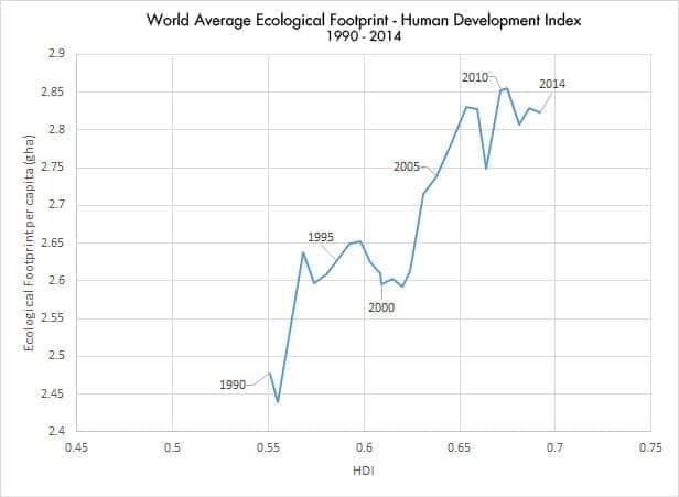 Ökologischer Fußabdruck Trendverlauf international