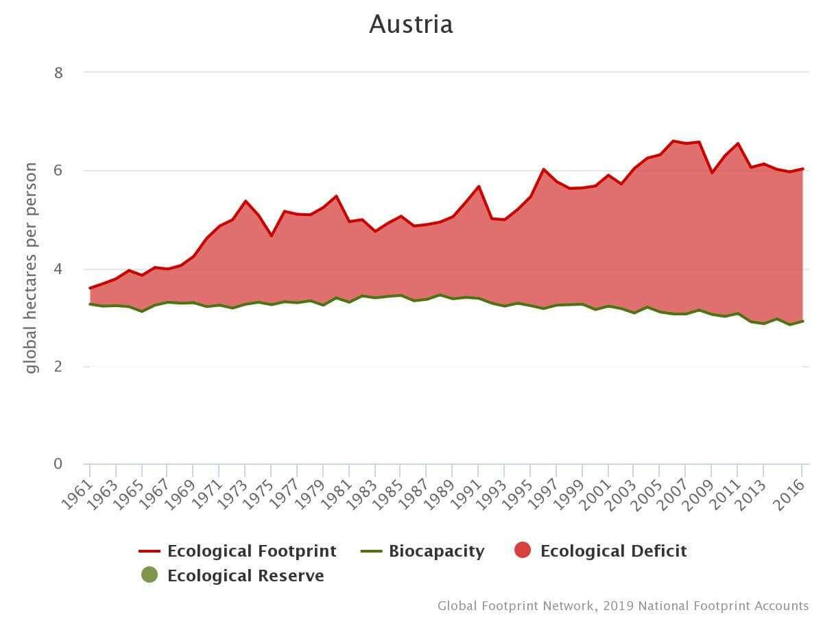 Ökologischer Fußabdruck Trendverlauf Österreich